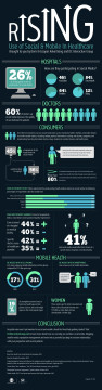 Spark Report infographic showing 60% of doctors believe social media is improving quality of care